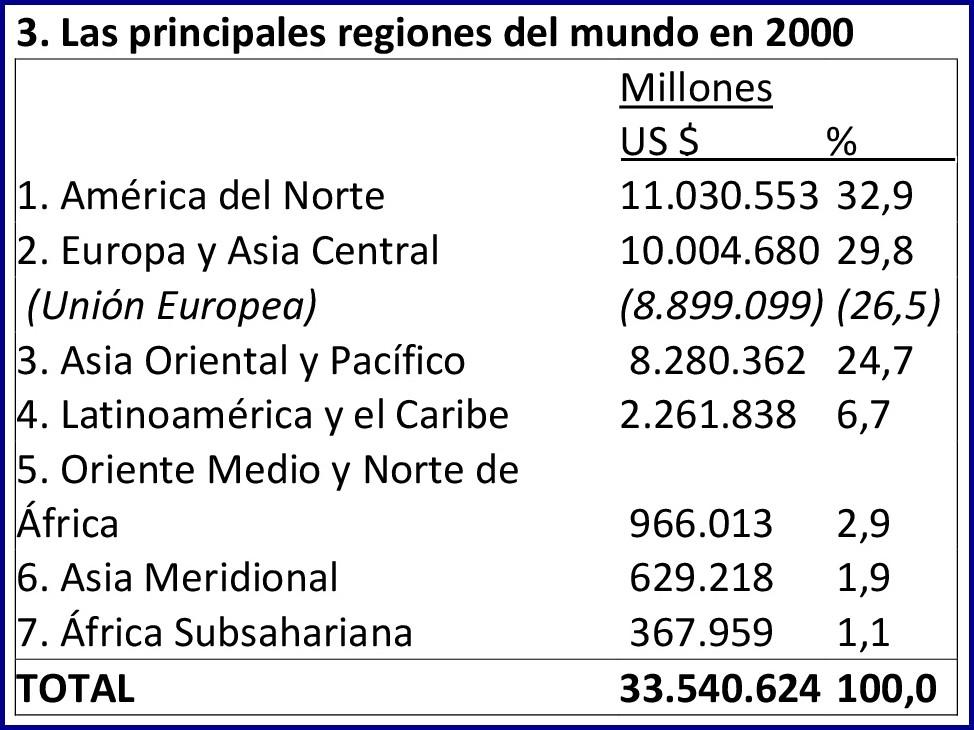 Fuente: World Bank (2000)