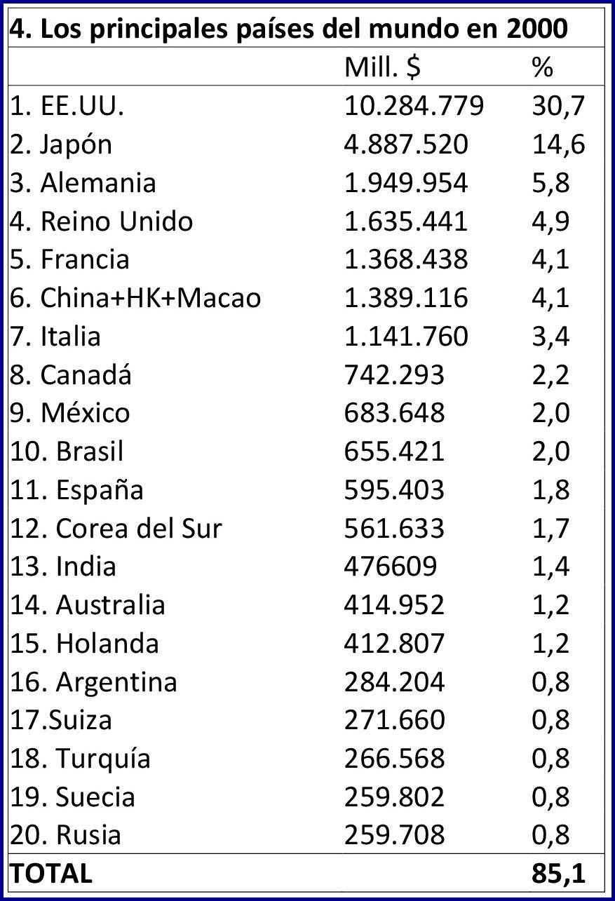 Fuente: World Bank (2000) y elaboración propia