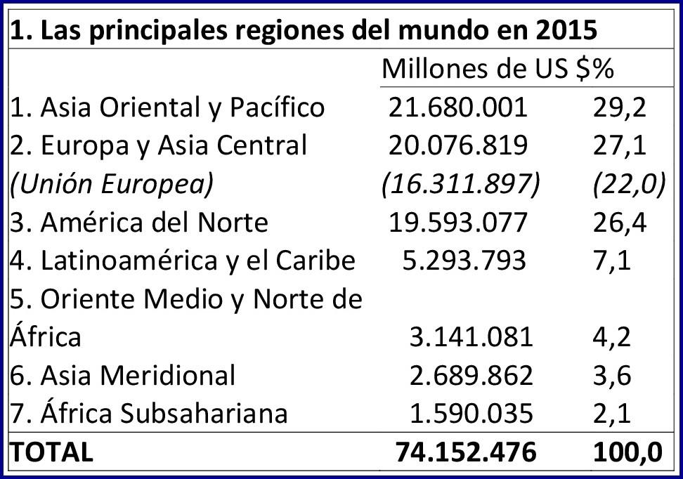 Fuente: World Bank (2017)