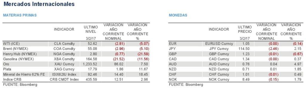 Reporte-de-Mercado-02032017-005