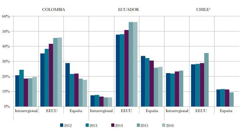 Entre 2012 y 2016 disminuyeron las remesas con destino a Colombia, Ecuador y Chile / Fuente: CEMLA