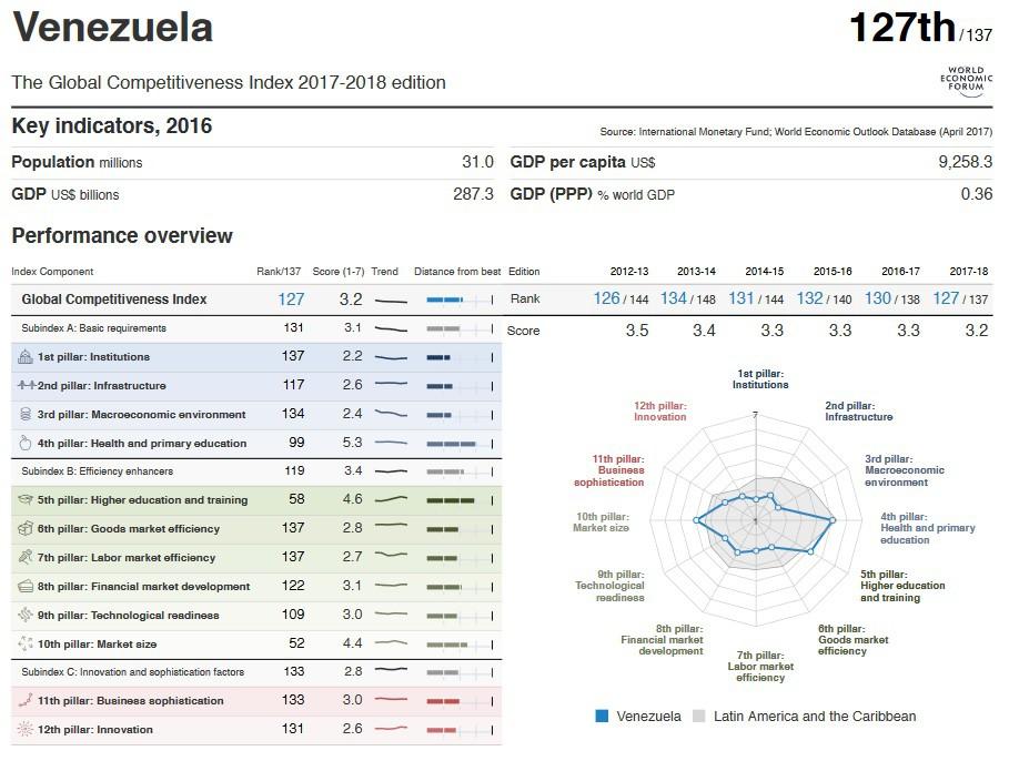 Venezuela ocupa el puesto 127 en el ranking de competitividad mundial / Gráfico: Foro Económico Mundial