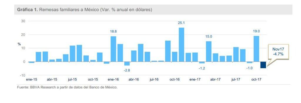 De enero a noviembre se registraron tres meses con caídas y ocho con crecimientos / Gráfico: BBVA Research
