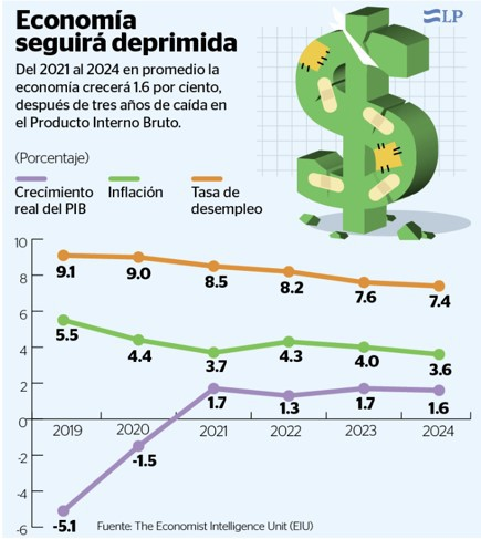 Fuente: diario La Prensa
