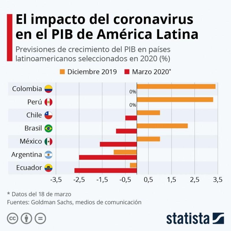 Fuente: Statista