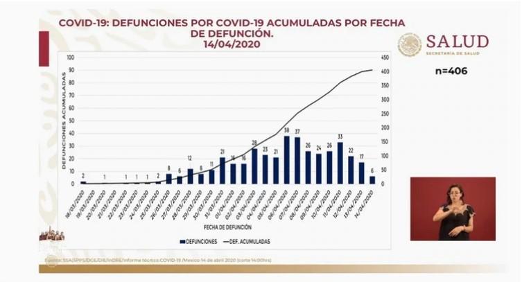 Fuente: Secretaría de Salud de México